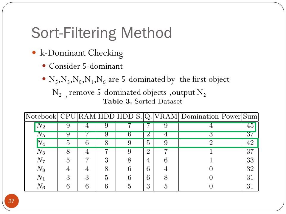 Sort-Filtering Method k-Dominant Checking Consider 5-dominant N 5,N 3,N 8,N 1,N 6 are 5-dominated by the first object N 2, remove 5-dominated objects,