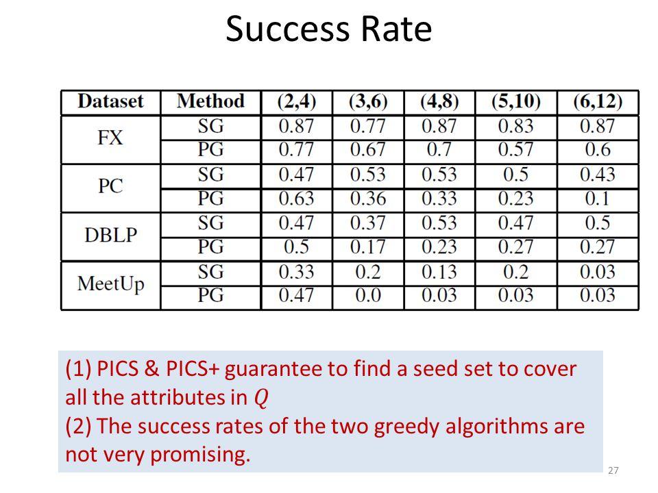 Success Rate 27