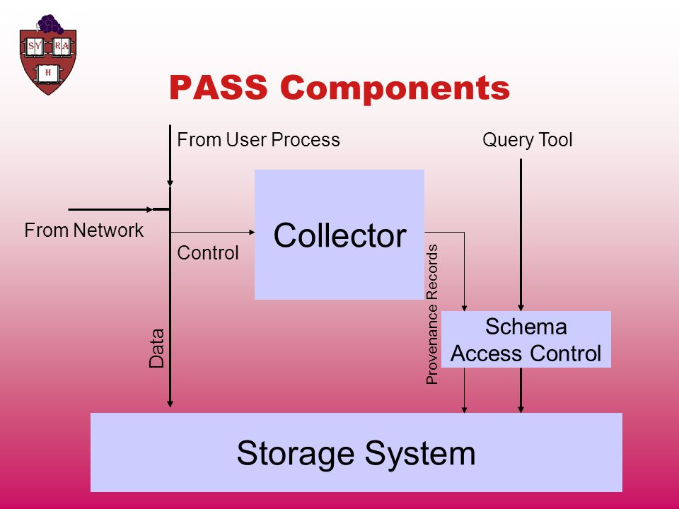 PASS Components Collector From User Process From Network Control Data Storage System Provenance Records Schema Access Control Query Tool