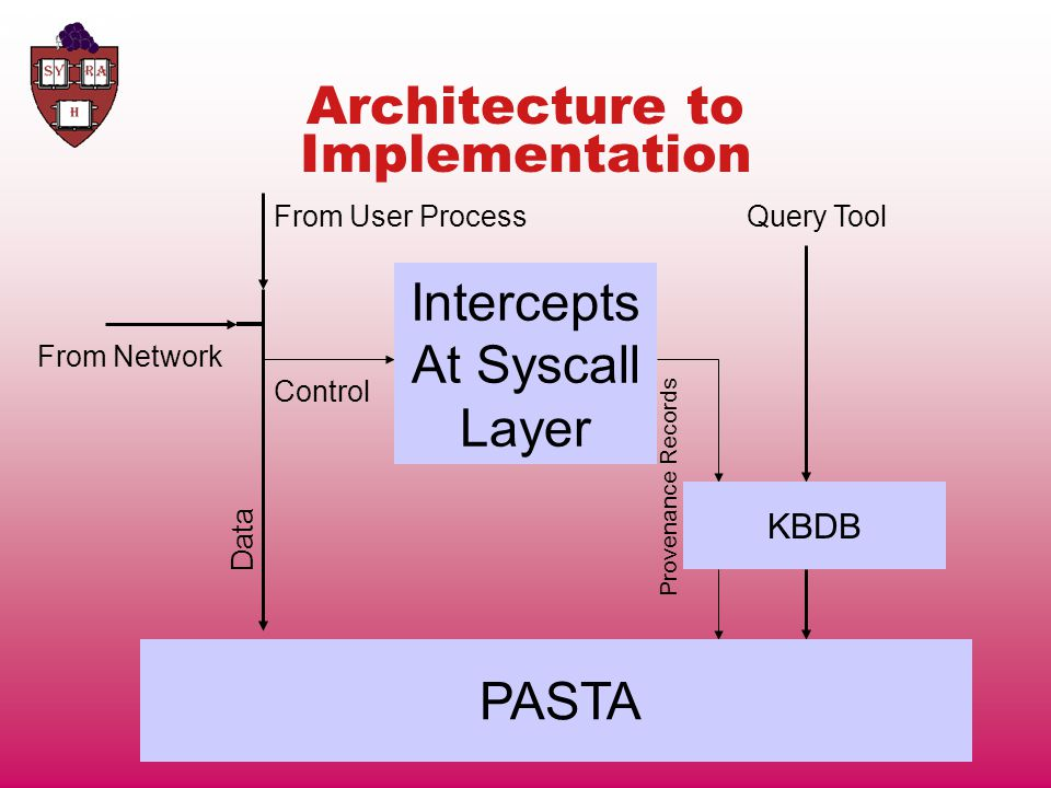 Architecture to Implementation Collector From User Process From Network Control Data Storage System Provenance Records Schema Access Control Query Tool PASTA SchemaKBDB Intercepts At Syscall Layer