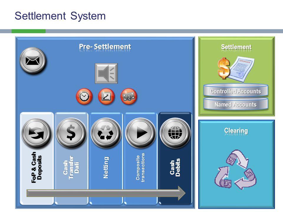 Pre-settlementClearing Settlement 1,200$83,000 DvP Settlement System