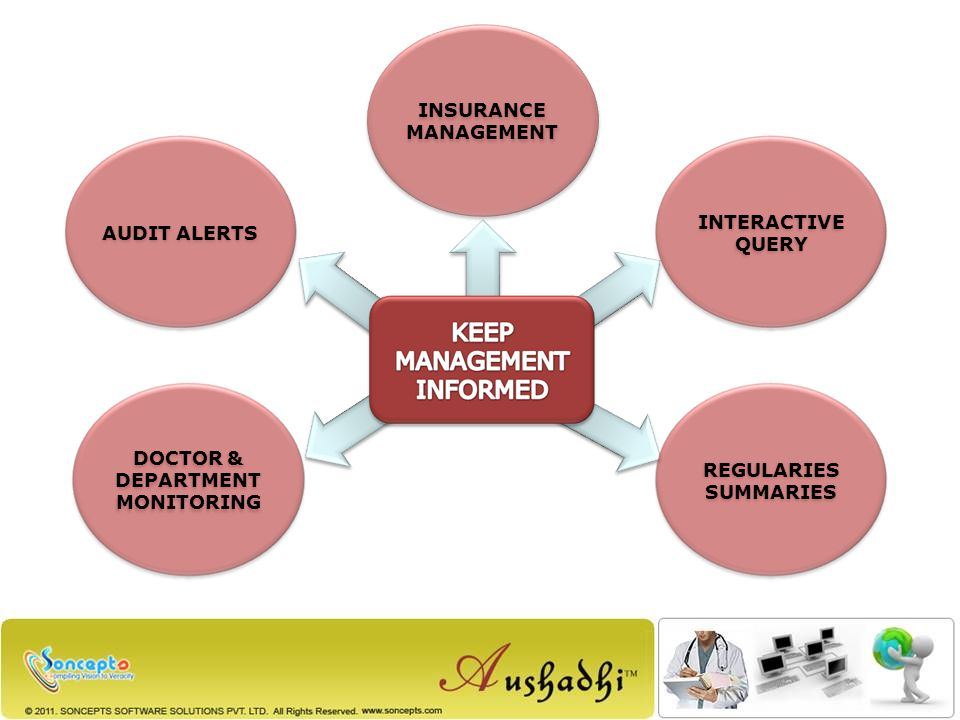 REGULARIES SUMMARIES AUDIT ALERTS DOCTOR & DEPARTMENT MONITORING INTERACTIVE QUERY INSURANCE MANAGEMENT