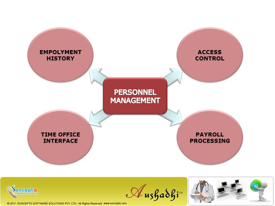 PAYROLL PROCESSING EMPOLYMENT HISTORY TIME OFFICE INTERFACE ACCESS CONTROL