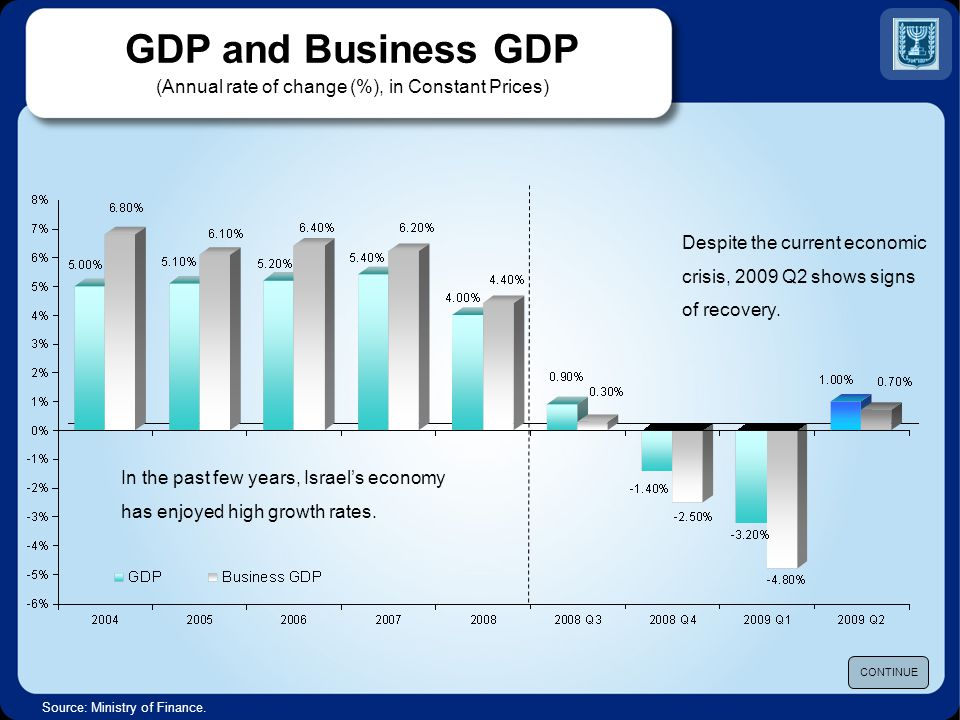 GDP Growth Israel compared to Advanced Economies* (Annual rate of change (%), in constant prices) * Weighted average: US – 39%, Euro area – 46.5%, Japan – 3%, UK – 5%, Asian Newly Industrialized countries – 6.5% Source: Ministry of Finance.