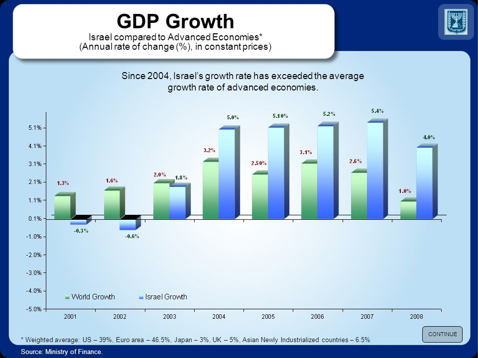 Israel and the OECD Unemployment Rate in 2007-2008 GDP Based on PPP per Capita in 2006 Real GDP Growth BACK TO CONTENTS