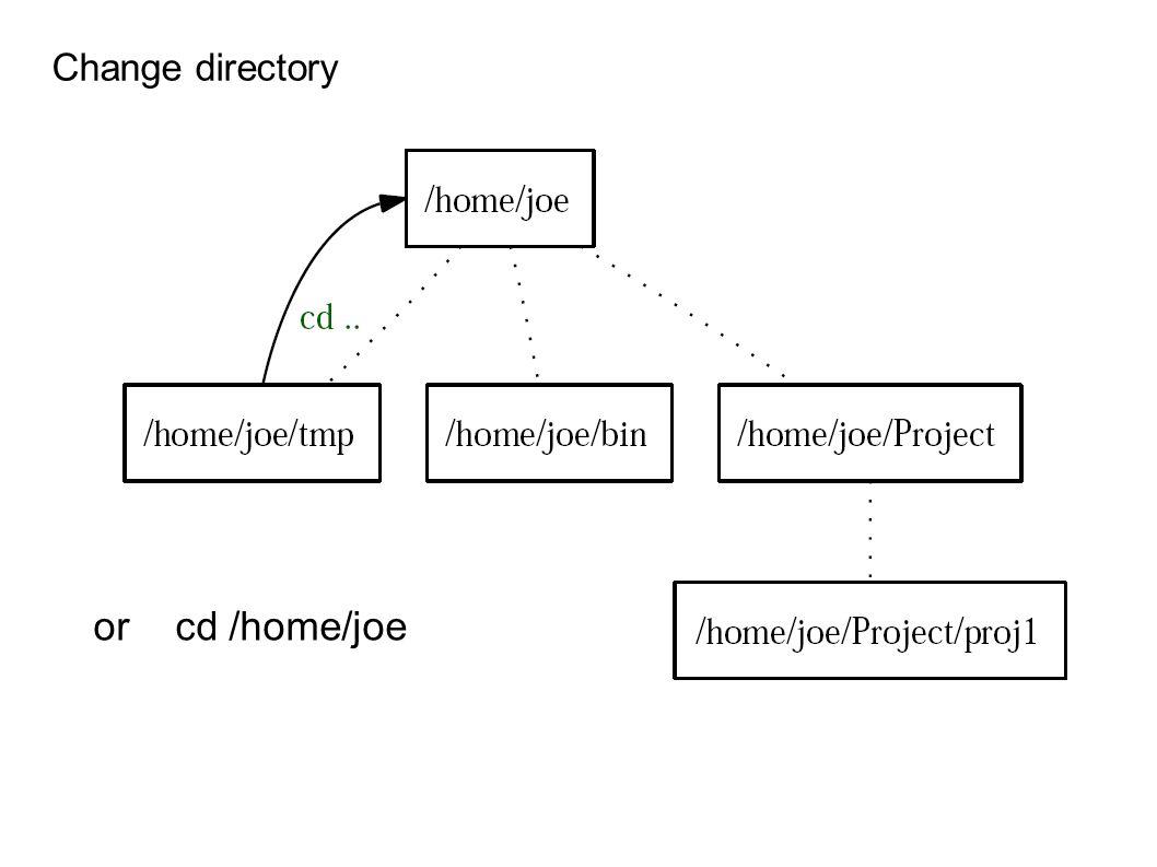 or cd /home/joe Change directory