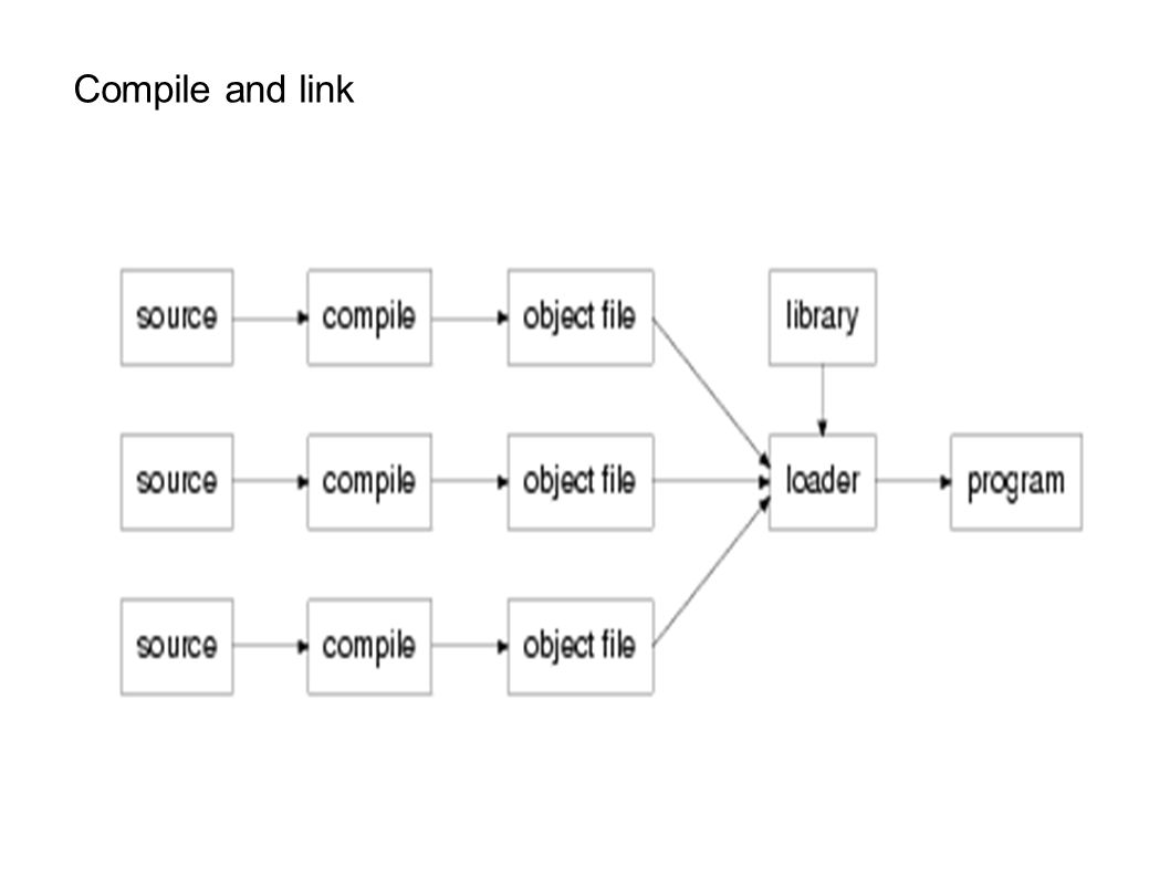 Compile and link