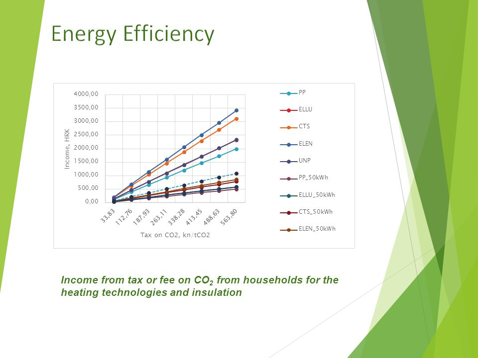 Income from tax or fee on CO 2 from households for the heating technologies and insulation