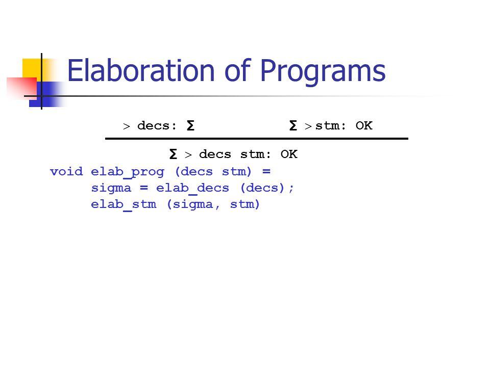 Elaboration of Programs void elab_prog (decs stm) = sigma = elab_decs (decs); elab_stm (sigma, stm)   decs: ∑  ∑   decs stm: OK ∑   stm: OK