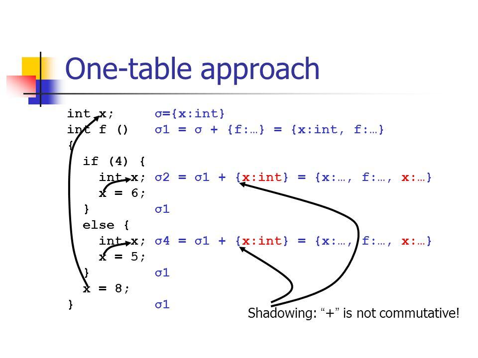 One-table approach int x; σ={x:int} int f () σ1 = σ + {f:…} = {x:int, f:…} { if (4) { int x; σ2 = σ1 + {x:int} = {x:…, f:…, x:…} x = 6; } σ1 else { int x; σ4 = σ1 + {x:int} = {x:…, f:…, x:…} x = 5; } σ1 x = 8; } σ1 Shadowing: + is not commutative!
