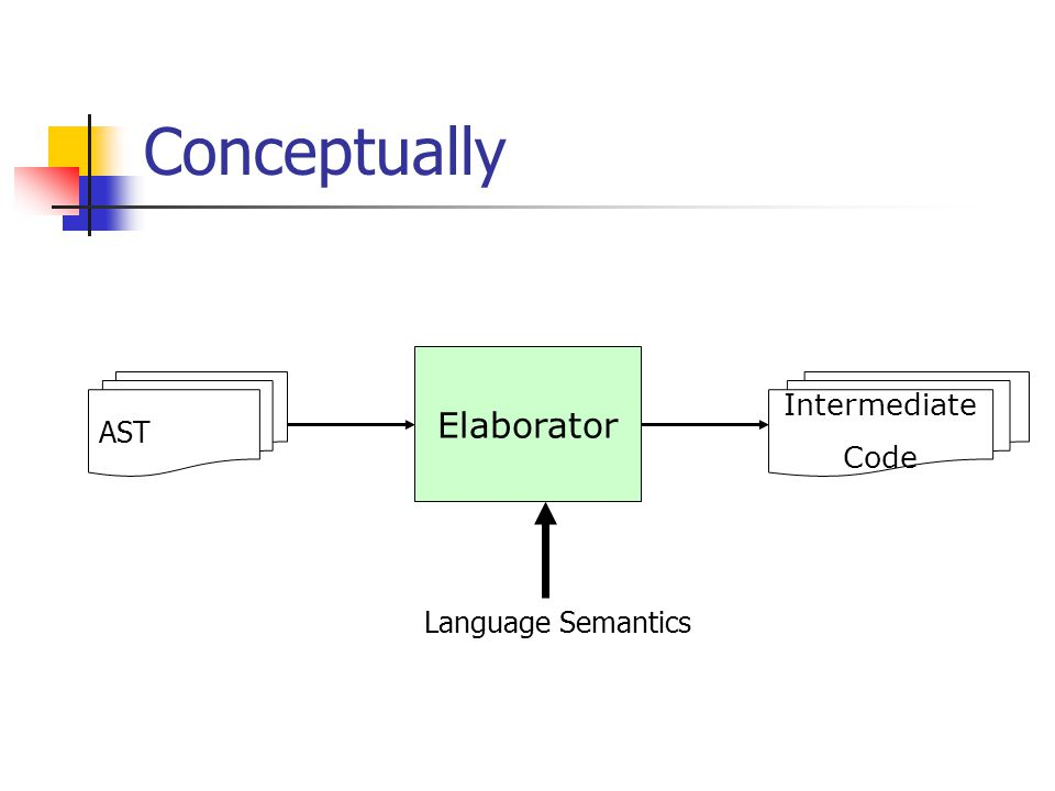 Conceptually AST Intermediate Code Elaborator Language Semantics