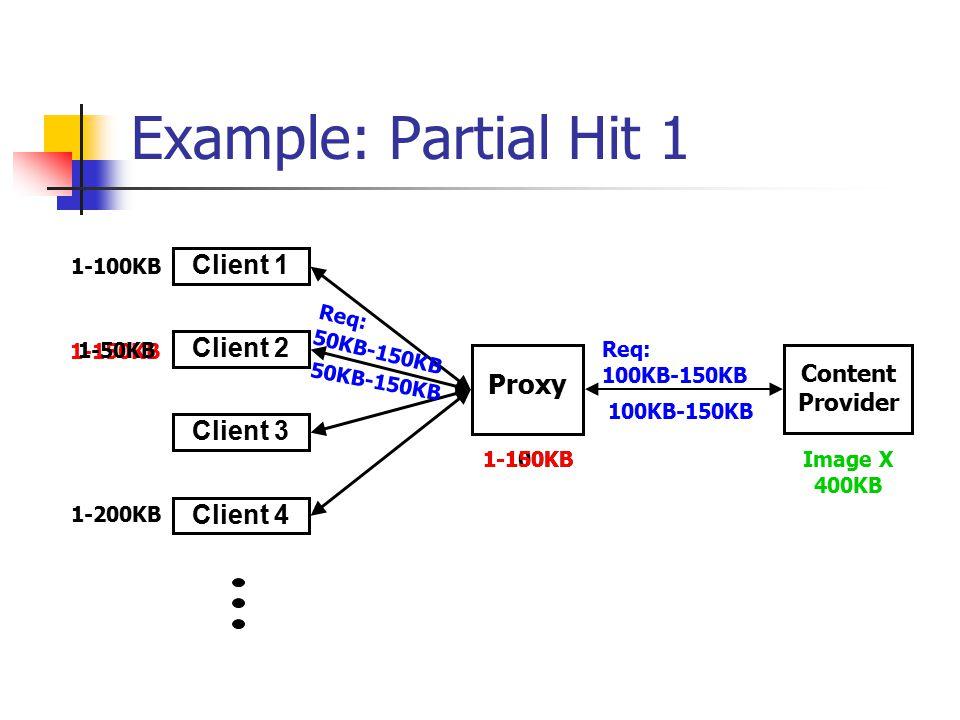 1-150KB 1-100KB 1-150KB Example: Partial Hit 1 Proxy Client 2 Client 3 Client 1 Client 4 Content Provider Image X 400KB 1-100KB 1-50KB Req: 50KB-150KB 100KB-150KB Req: 100KB-150KB 50KB-150KB 1-200KB