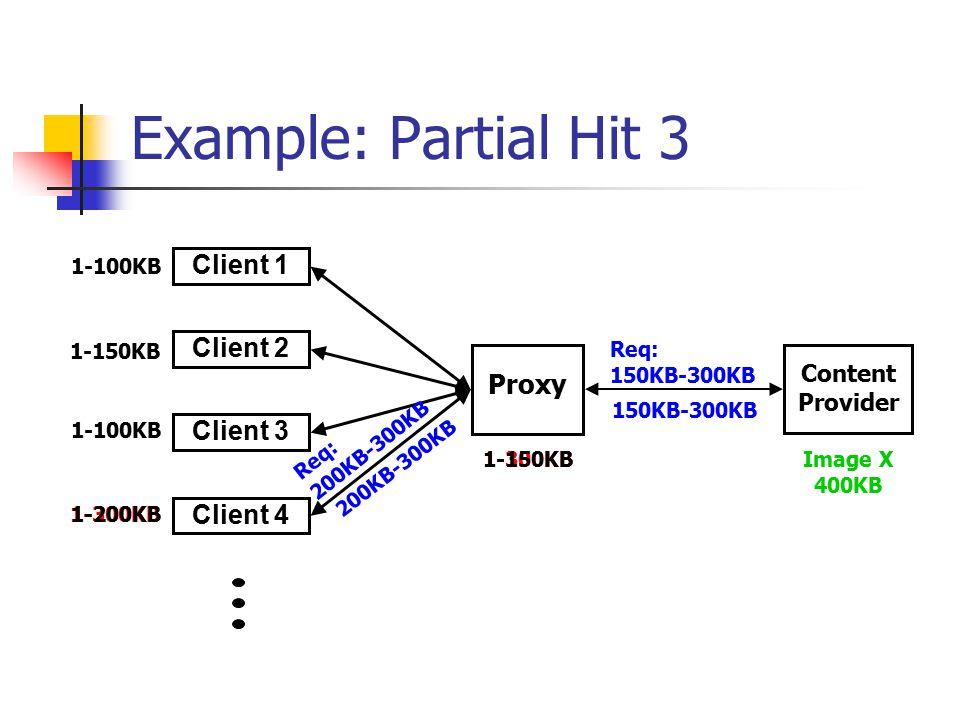 1-300KB 1-150KB Example: Partial Hit 3 Proxy Client 2 Client 3 Client 1 Client 4 Content Provider Image X 400KB 1-100KB Req: 200KB-300KB 1-150KB 1-200KB 1-100KB Req: 150KB-300KB 200KB-300KB