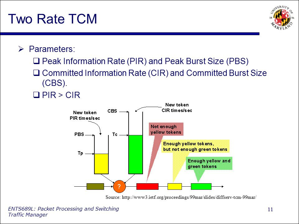 11 ENTS689L: Packet Processing and Switching Traffic Manager Two Rate TCM  Parameters:  Peak Information Rate (PIR) and Peak Burst Size (PBS)  Comm