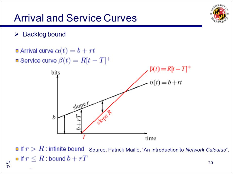 """20 ENTS689L: Packet Processing and Switching Traffic Manager Arrival and Service Curves  Backlog bound Source: Patrick Maillé, """"An introduction to Ne"""