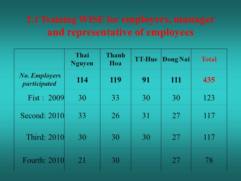 Thai Nguyen Thanh Hoa TT-HueĐong NaiTotal No. Employers participated 11411991111435 Fist : 2009303330 123 Second: 201033263127117 Third: 201030 27117