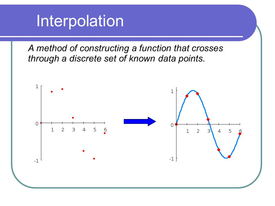 Interpolation. A method of constructing a function that crosses through a discrete set of known data points.