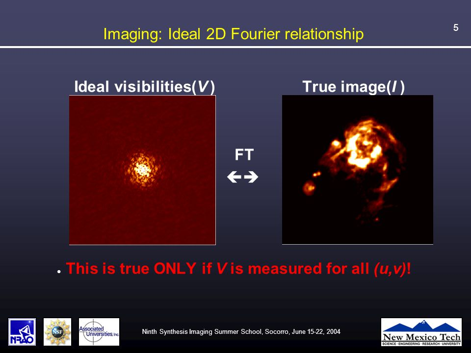 Ninth Synthesis Imaging Summer School, Socorro, June 15-22, 2004 5 Imaging: Ideal 2D Fourier relationship Ideal visibilities(V ) True image(I ) FT  ● This is true ONLY if V is measured for all (u,v)!