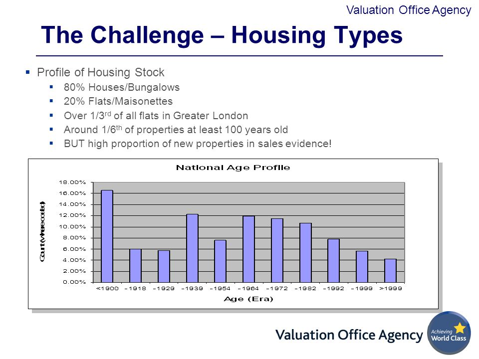 Valuation Office Agency The Challenge – Housing Types  Profile of Housing Stock  80% Houses/Bungalows  20% Flats/Maisonettes  Over 1/3 rd of all flats in Greater London  Around 1/6 th of properties at least 100 years old  BUT high proportion of new properties in sales evidence!