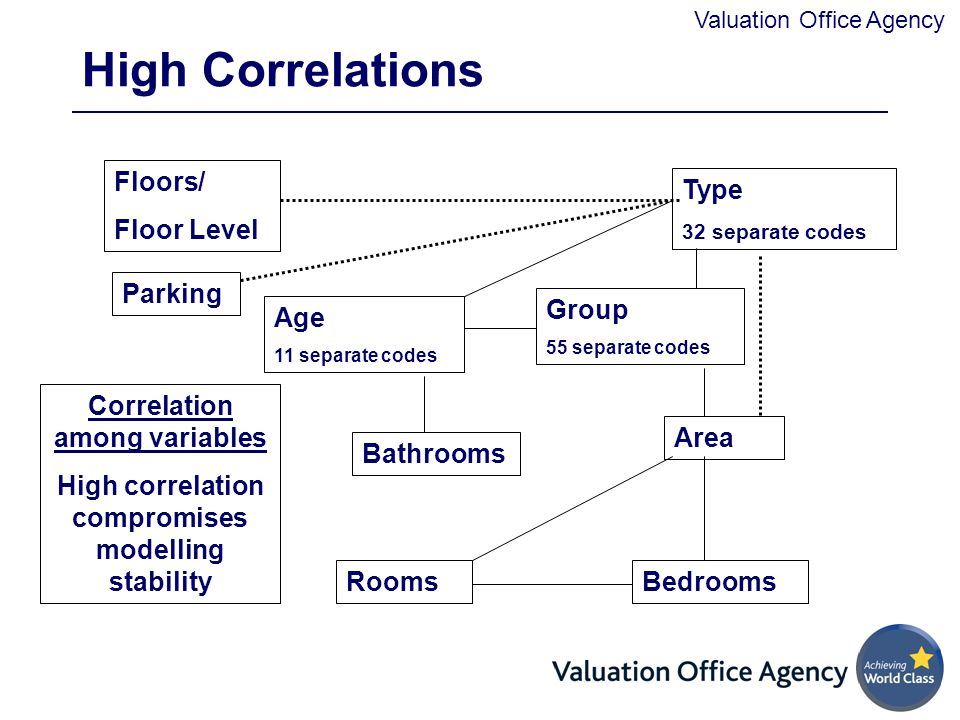 Valuation Office Agency High Correlations Group 55 separate codes Age 11 separate codes Type 32 separate codes Parking Floors/ Floor Level BedroomsRooms Area Bathrooms Correlation among variables High correlation compromises modelling stability