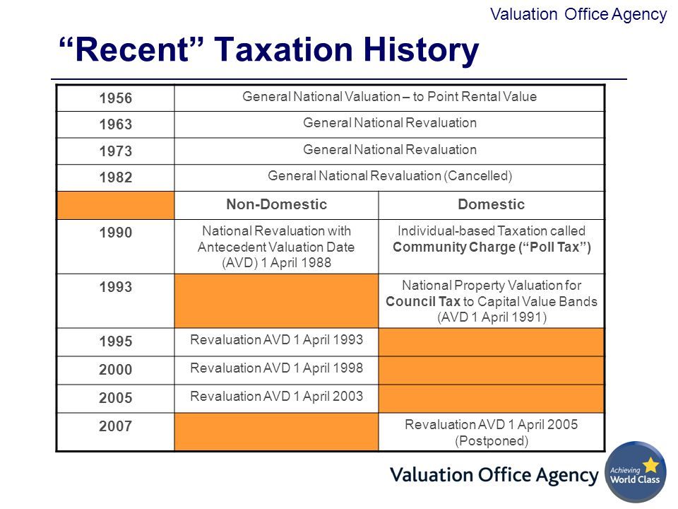 Valuation Office Agency Recent Taxation History 1956 General National Valuation – to Point Rental Value 1963 General National Revaluation 1973 General National Revaluation 1982 General National Revaluation (Cancelled) Non-DomesticDomestic 1990 National Revaluation with Antecedent Valuation Date (AVD) 1 April 1988 Individual-based Taxation called Community Charge ( Poll Tax ) 1993 National Property Valuation for Council Tax to Capital Value Bands (AVD 1 April 1991) 1995 Revaluation AVD 1 April 1993 2000 Revaluation AVD 1 April 1998 2005 Revaluation AVD 1 April 2003 2007 Revaluation AVD 1 April 2005 (Postponed)