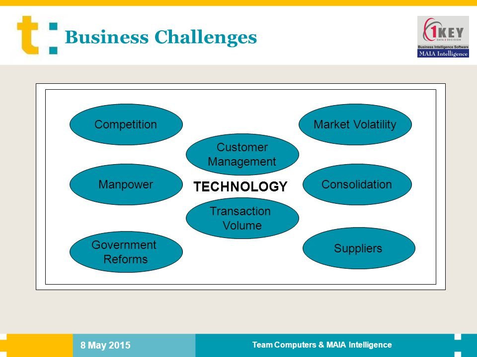 8 May 2015 Team Computers & MAIA Intelligence TECHNOLOGY Business Challenges Transaction Volume Market Volatility Consolidation Suppliers Government R