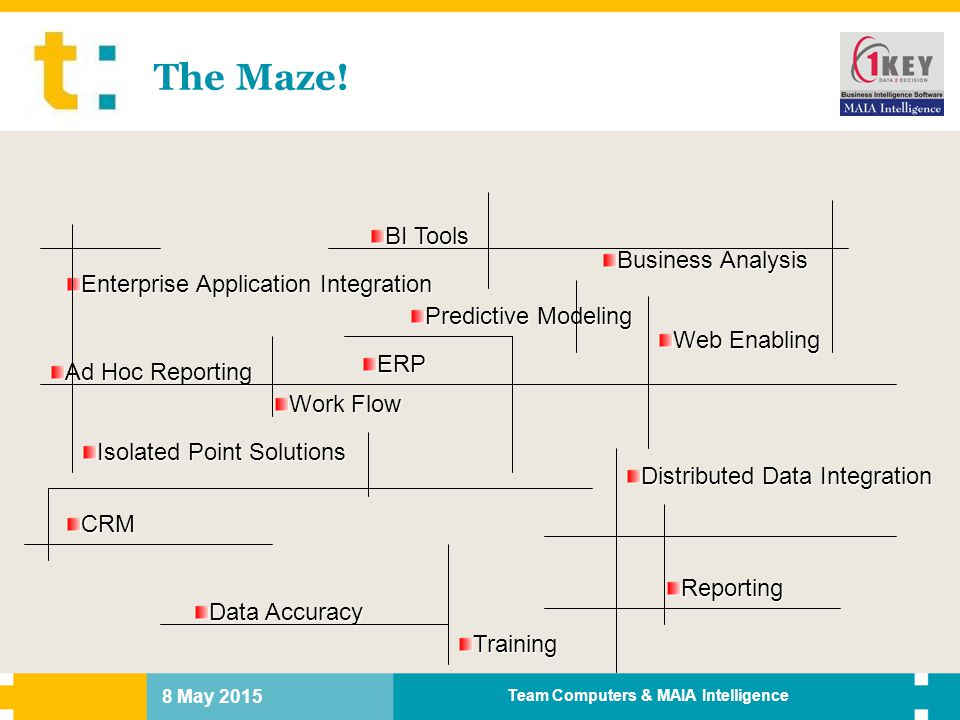 8 May 2015 Team Computers & MAIA Intelligence The Maze! Business Analysis Enterprise Application Integration ERP Isolated Point Solutions Web Enabling