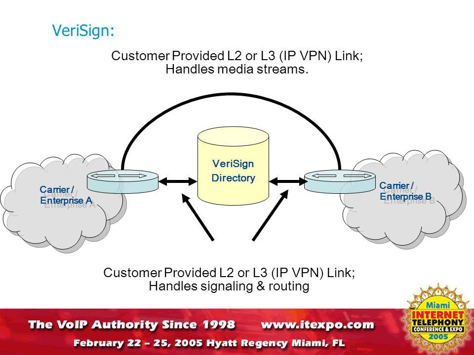 Carrier / Enterprise B Carrier / Enterprise A VeriSign: VeriSign Directory Customer Provided L2 or L3 (IP VPN) Link; Handles media streams.