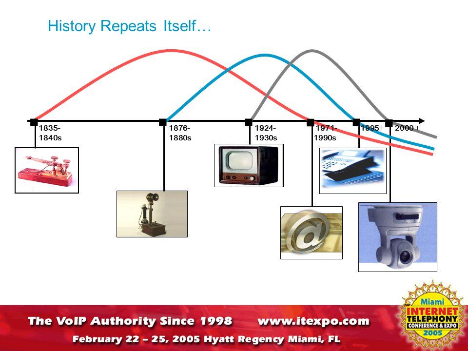 History Repeats Itself… 1835- 1840s 1876- 1880s 1924- 1930s 1971- 1990s 2000 +1995+      