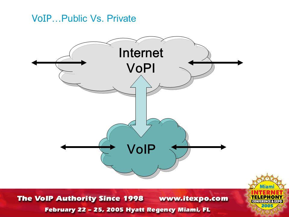 Internet VoPI VoIP VoIP …Public Vs. Private