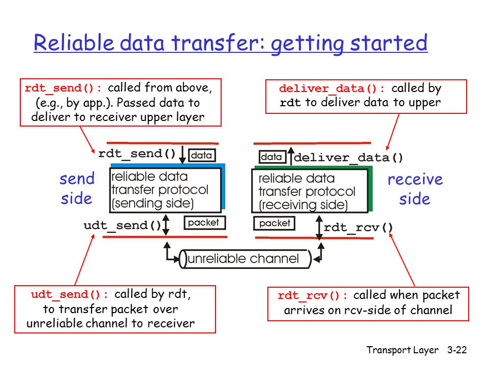 Transport Layer 3-22 Reliable data transfer: getting started send side receive side rdt_send(): called from above, (e.g., by app.). Passed data to del