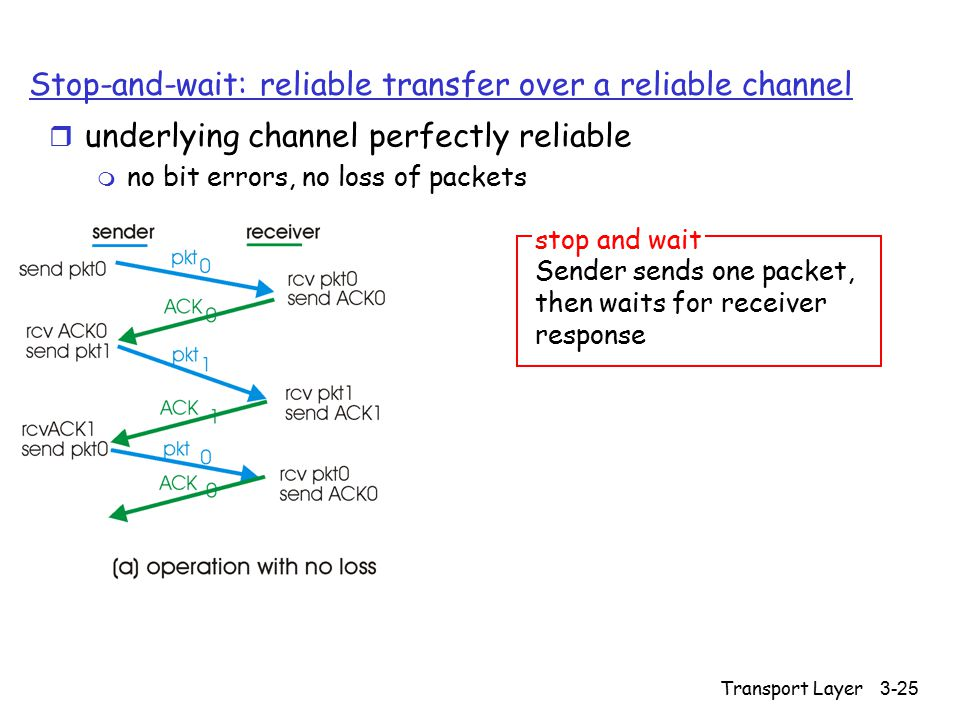 Transport Layer 3-25 Stop-and-wait: reliable transfer over a reliable channel r underlying channel perfectly reliable m no bit errors, no loss of pack