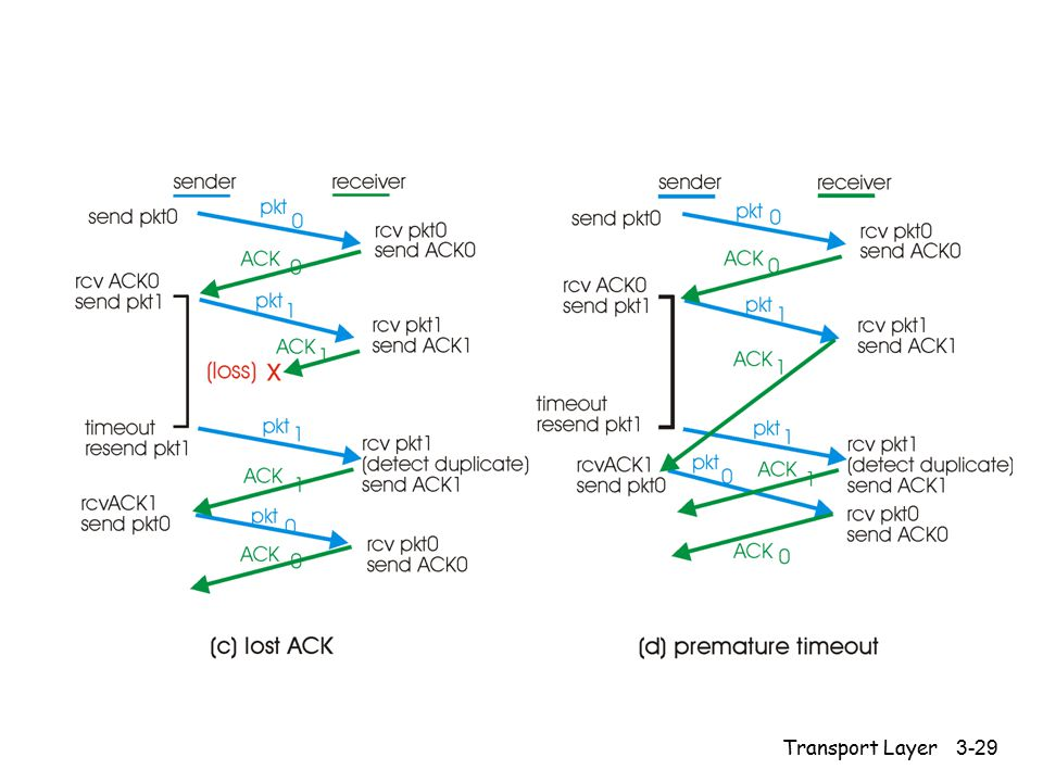 Transport Layer 3-29