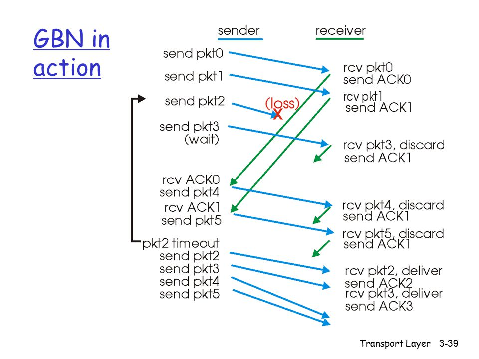 Transport Layer 3-39 GBN in action