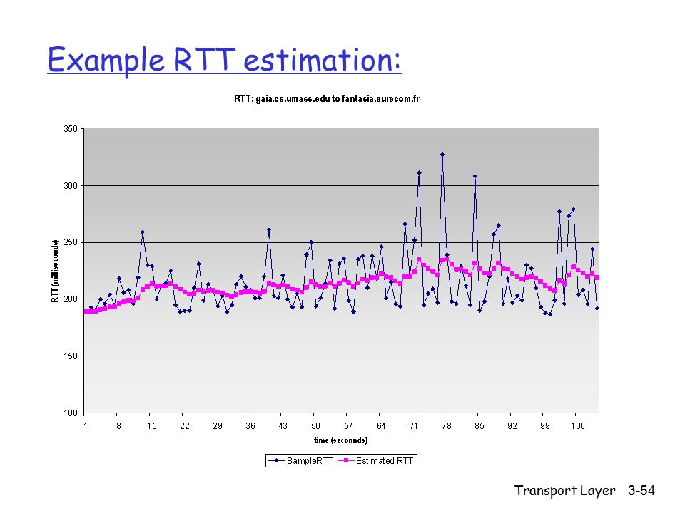 Transport Layer 3-54 Example RTT estimation: