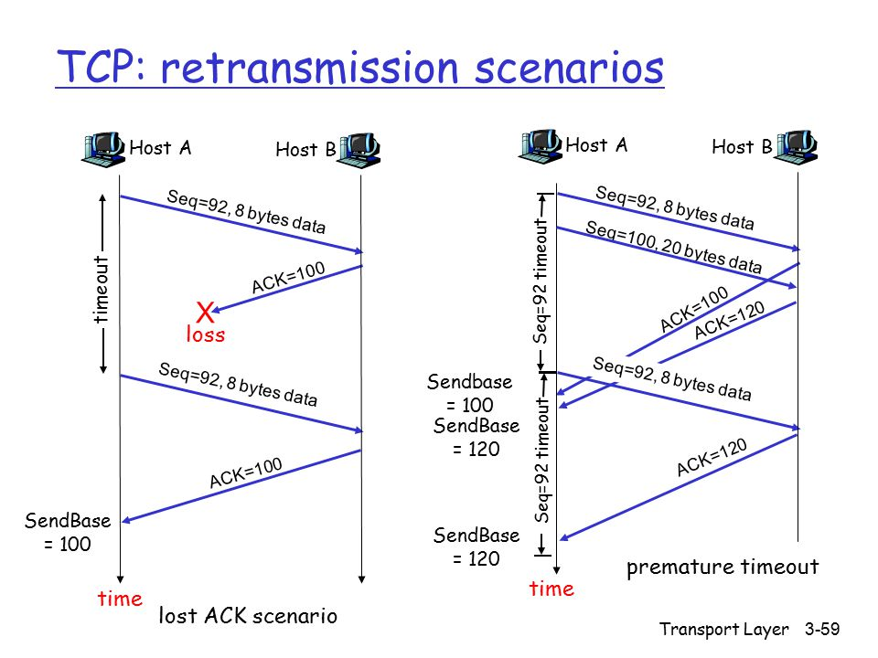 Transport Layer 3-59 TCP: retransmission scenarios Host A Seq=100, 20 bytes data ACK=100 time premature timeout Host B Seq=92, 8 bytes data ACK=120 Se