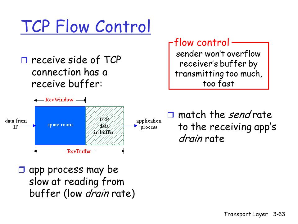 Transport Layer 3-63 TCP Flow Control r receive side of TCP connection has a receive buffer: r match the send rate to the receiving app's drain rate r