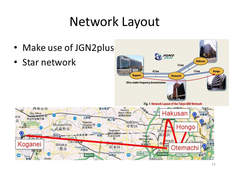 Network Layout Make use of JGN2plus Star network Koganei Hakusan Otemachi Hongo 14