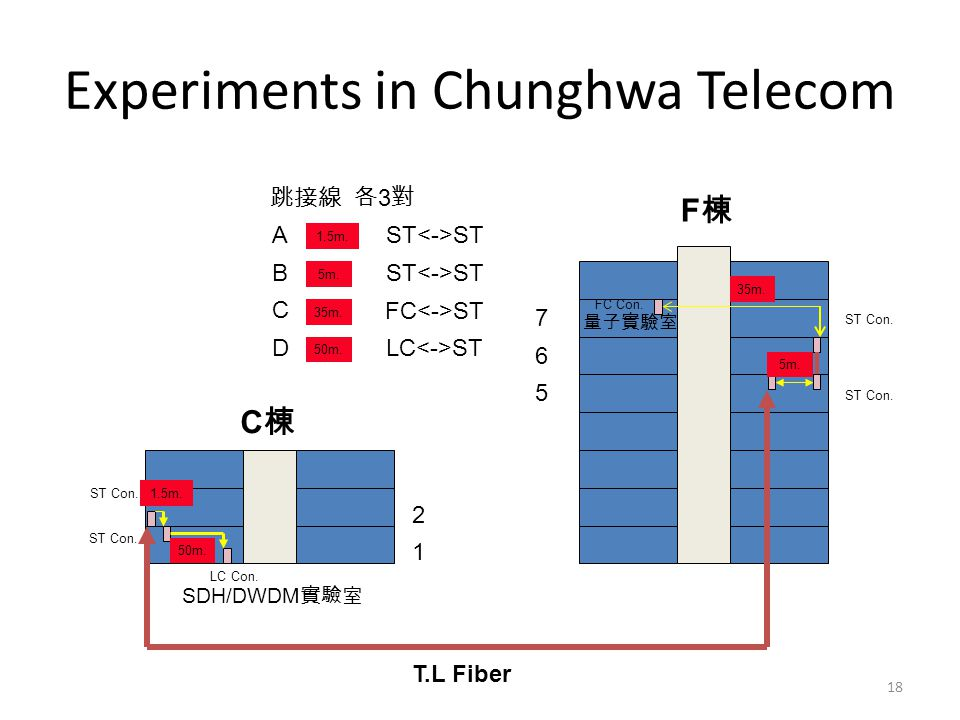 Experiments in Chunghwa Telecom 18 F棟F棟 C棟C棟 7 6 5 2 1 ST Con.