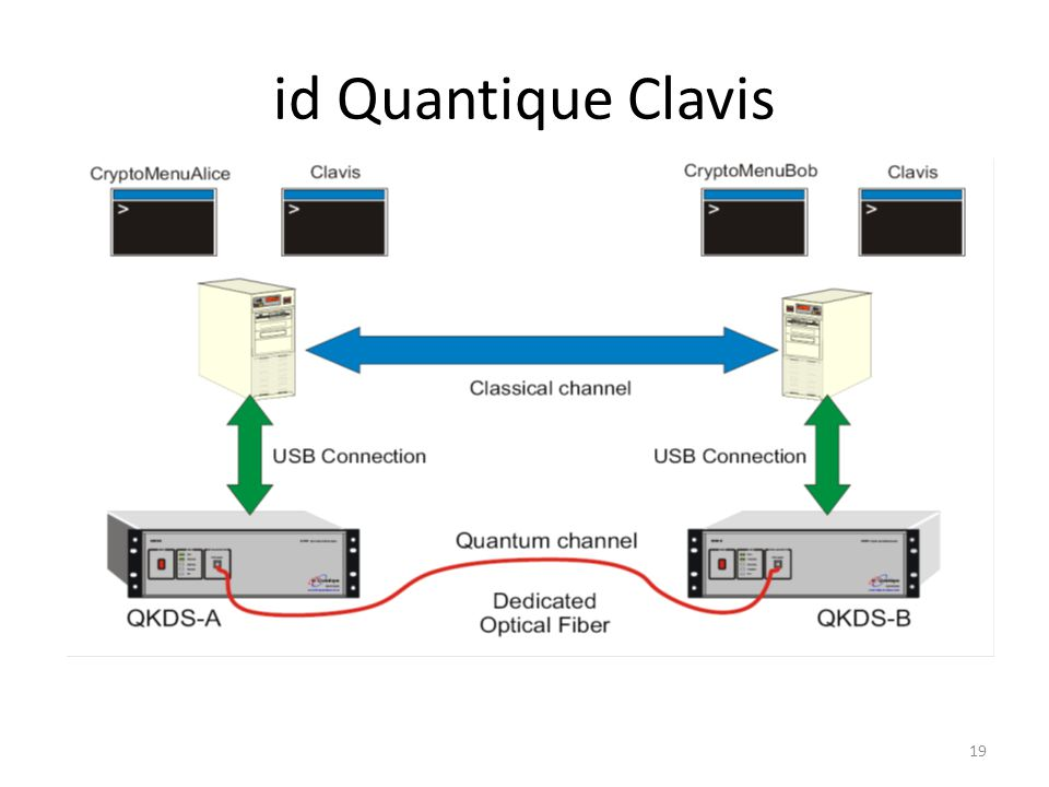 id Quantique Clavis 19
