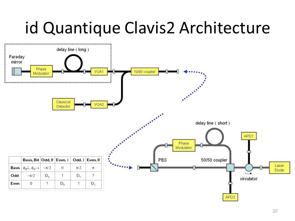 id Quantique Clavis2 Architecture 20