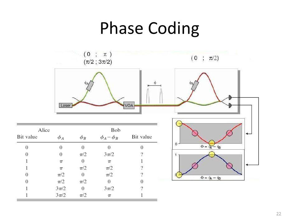 Phase Coding 22