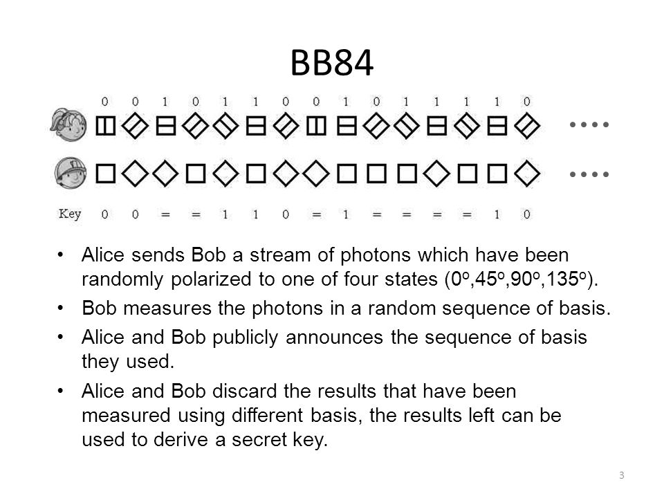 BB84 Alice sends Bob a stream of photons which have been randomly polarized to one of four states (0 o,45 o,90 o,135 o ).