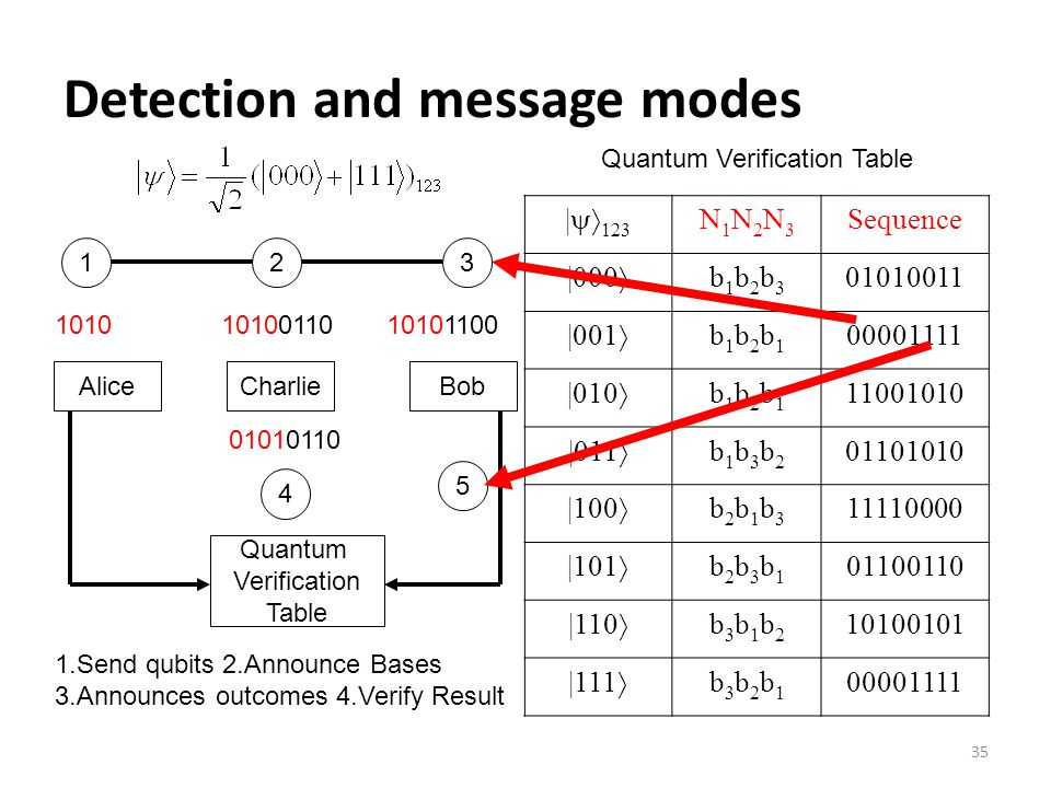 35 Detection and message modes |  123 N1N2N3N1N2N3 Sequence |000  b1b2b3b1b2b3 01010011 |001  b1b2b1b1b2b1 00001111 |010  b1b2b1b1b2b1 11001010 |011  b1b3b2b1b3b2 01101010 |100  b2b1b3b2b1b3 11110000 |101  b2b3b1b2b3b1 01100110 |110  b3b1b2b3b1b2 10100101 |111  b3b2b1b3b2b1 00001111 Quantum Verification Table 13 4 5 2 AliceBobCharlie Quantum Verification Table 1.Send qubits 2.Announce Bases 3.Announces outcomes 4.Verify Result 10100110101010101100 01010110