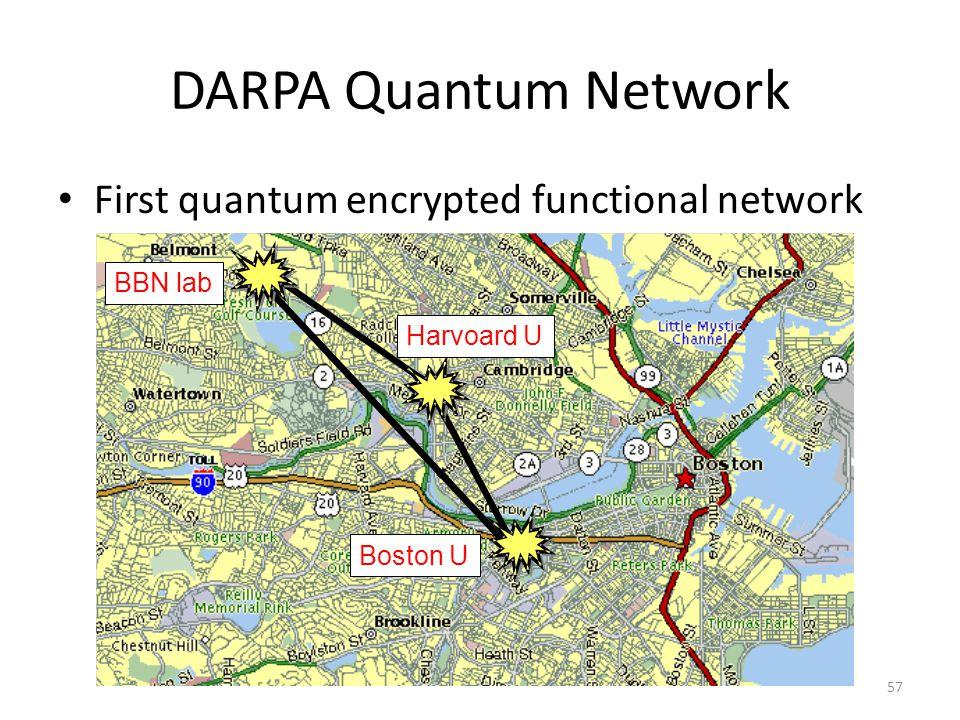 DARPA Quantum Network First quantum encrypted functional network 57 BBN lab Harvoard U Boston U