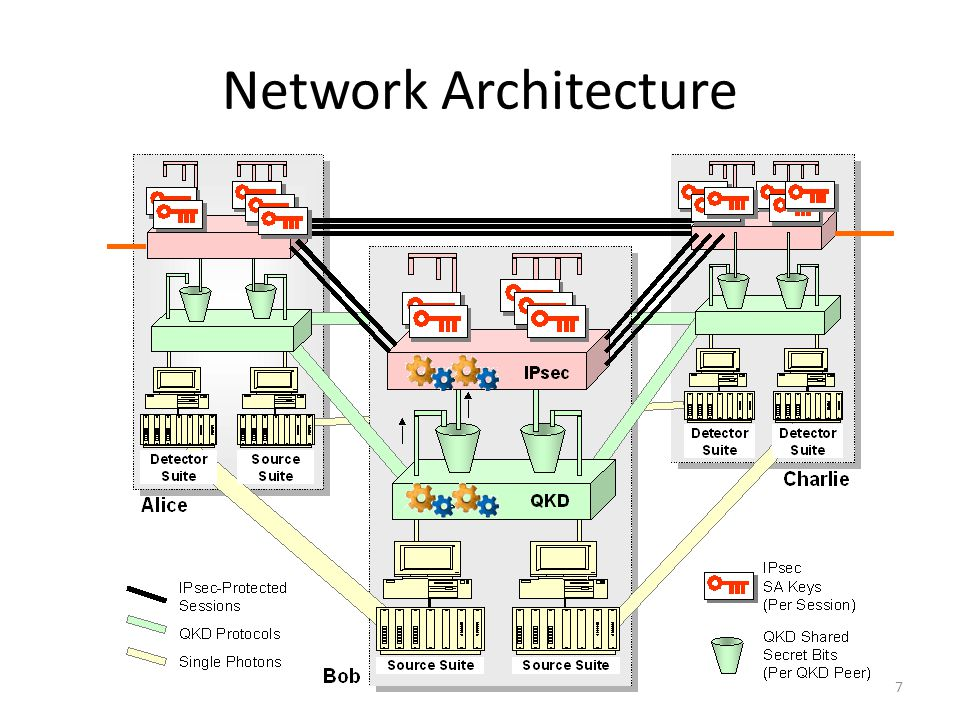 SECOQC QKD Network Quantum-Back-Bone (QBB) Network – Deployed for test purposes in Vienna Quantum Access Networks (QAN) – Free space link allows connectivity 8
