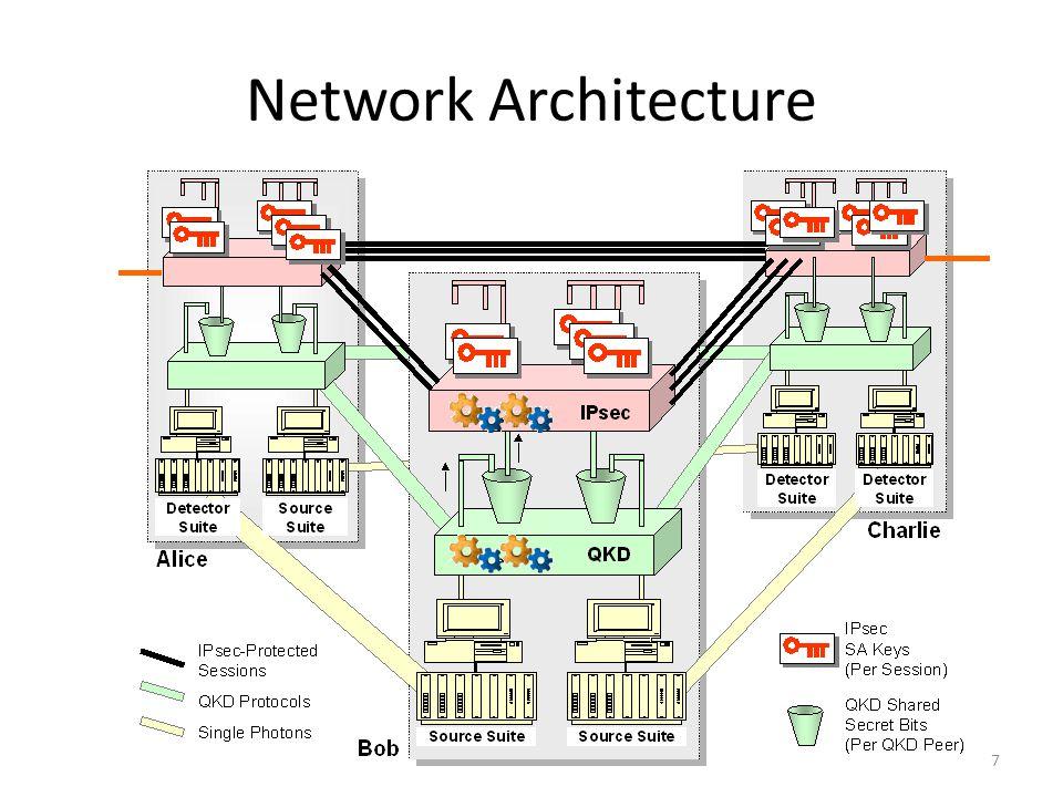 Network Architecture 7
