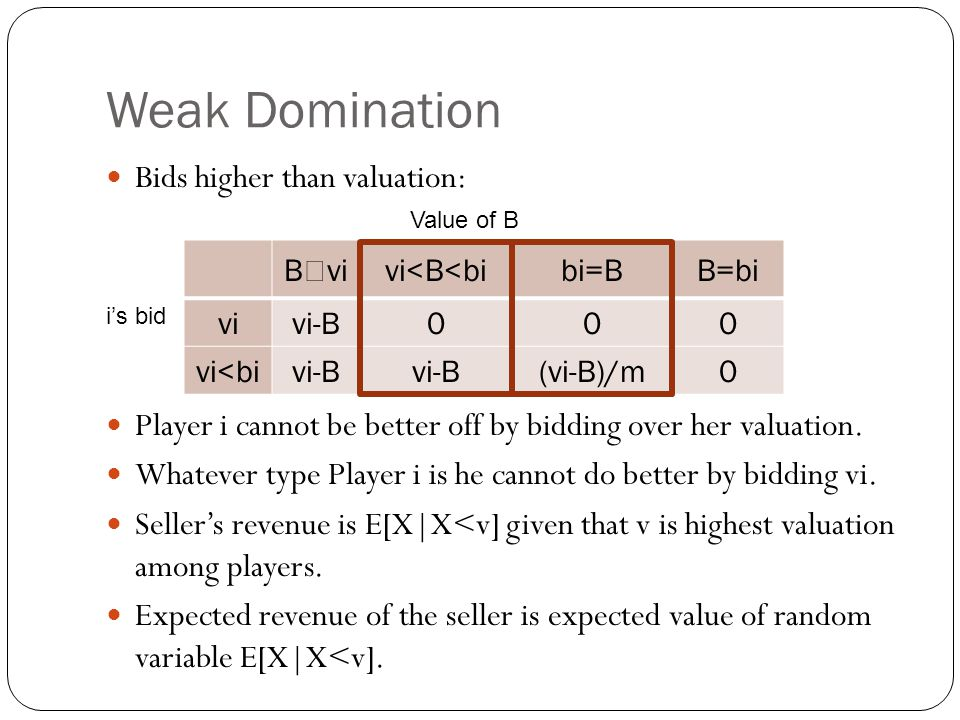 Weak Domination Bids higher than valuation: Player i cannot be better off by bidding over her valuation. Whatever type Player i is he cannot do better