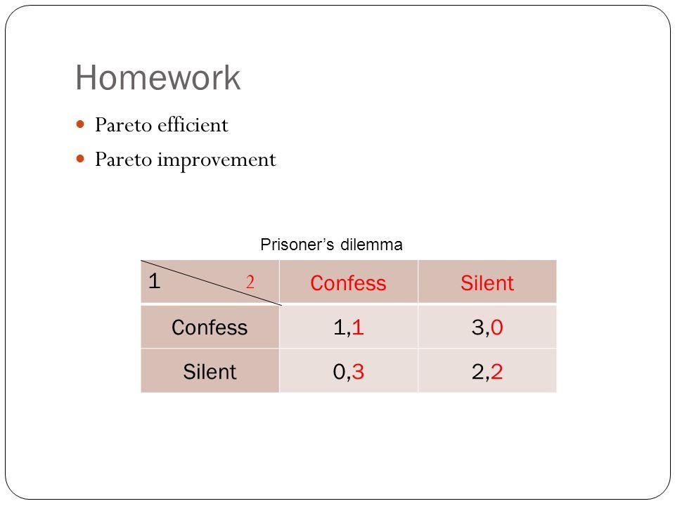 Homework Pareto efficient Pareto improvement 1 2 ConfessSilent Confess1,13,0 Silent0,32,2 Prisoner's dilemma