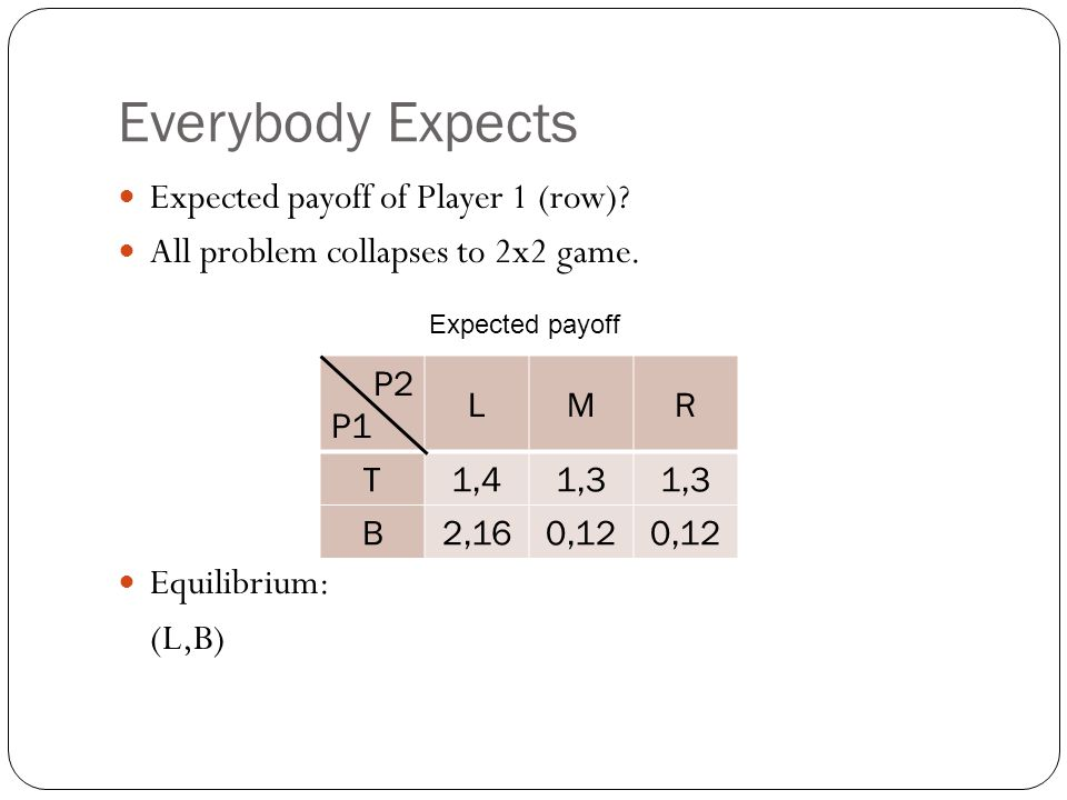 Everybody Expects Expected payoff of Player 1 (row)? All problem collapses to 2x2 game. Equilibrium: (L,B) P2 P1 LMR T1,41,3 B2,160,12 Expected payoff